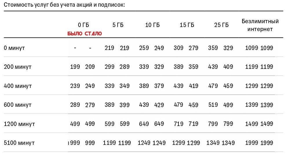 Тинькофф Мобайл изменил стоимость услуг на новом тарифе 6.0 (анализируем тариф) 2